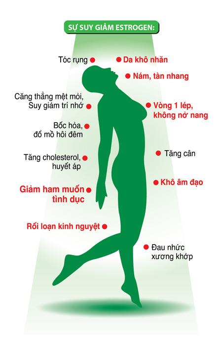 Dấu hiệu suy giảm nội tiết tố nữ